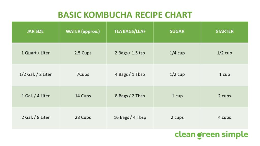 Kombucha Recipe Chart